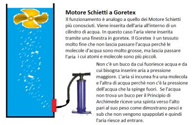 motore-schietti-goretex-principio-archimede-aria-acqua-energia-rinnovabile-pulita