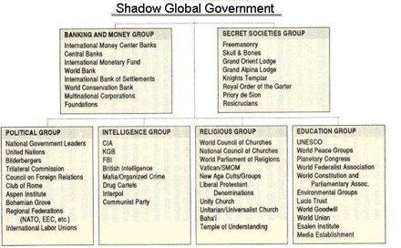 illuminati-nuovo-ordine-mondiale-nwo-logge-segrete-trilaterale-massoneria
